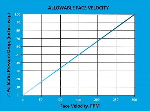 Đo vận tốc không khí và phân tích các mẫu không khí cho an toàn